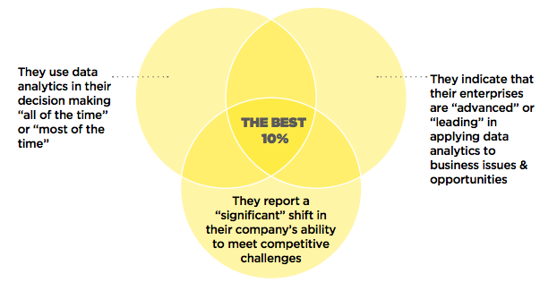 "The top 10% of enterprises as representing ""The Best,"" or those organizations that meet three criteria."