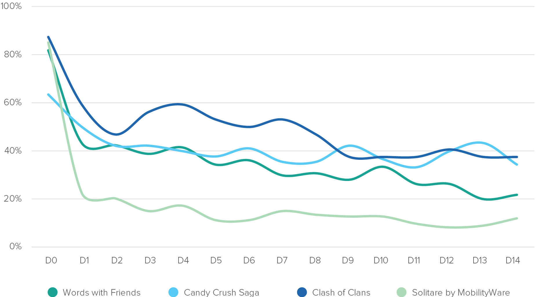 Above: Source: Verto Analytics, April 2016, Install Rates on Mobile Devices Only